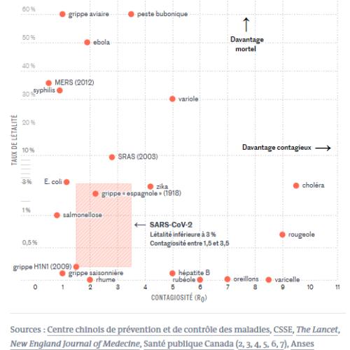 graphique comparatif des taux de létalité et de contagiosité de différents virus (grippe espagnole, SARS-CoV-2), variole, peste bubonique etc
