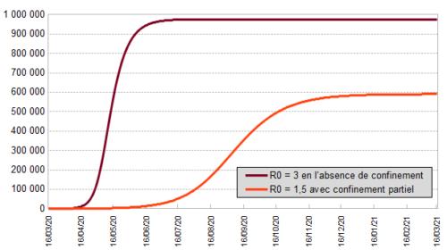 Graphique prsentant 2 courbes : estimation du nombre de décès delon deux hypothèses,  R0 = 3 en l'absence de confinement et R0 = 1.5 avec confinement partiel