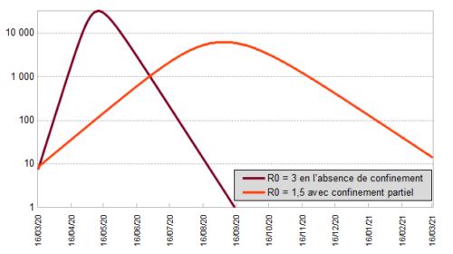 graphique présentant 2 courbes : estimation des décès quotidiens en l'absence de confinement ou avec confinement partiel