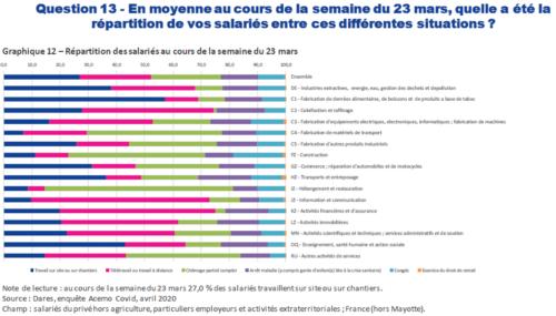 graphique présentant les résultats à la question : en moyenne au cours des la semaine du 23 mars, quelle a été la répartistion de vos salariés entre ces différentes situations ?