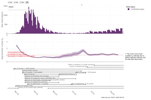 histogramme montrant le nombre de cas confirmés et l'évolution du taux de contamination en Suisse