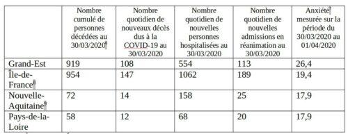Tableau à double entrée présentant les chiffres des décès et hospitalisations, et la mesure de l'anxiété, pour 4 régions
