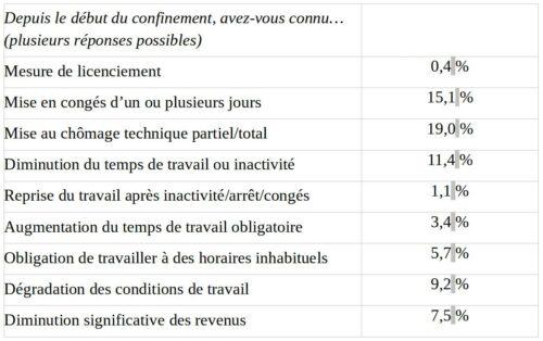 tableau présentant les modifications de conditions de travail depuis le début du confinement
